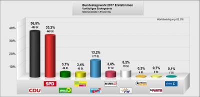 Fotoalbum Bundestagswahl 24.09.2017