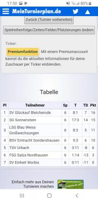 Fotoalbum Sparkassen-Cup 2019 – letzter Turniertag am 10. März