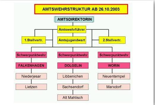 Amtswehrstruktur ab 26.10.2003