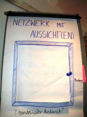 Fotoalbum Netzwerk mit Aussicht(en)?!