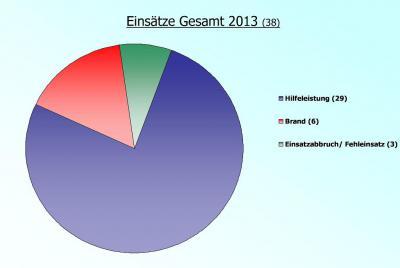 Fotoalbum Einsatzstatistik 2013