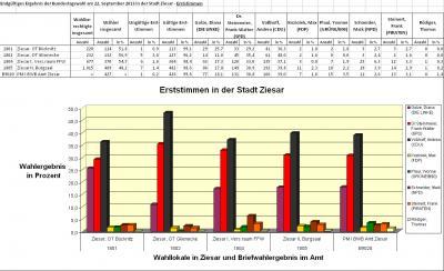 Foto zur Meldung: Ergebnisse der Bundestagswahl 2013 in Ziesar