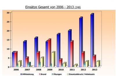 Foto zur Meldung: Einsatzstatistik 2013