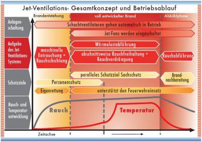 Brandverlauf, Anlagenschaltung und Schutzziele bei der Entrauchung von Tiefgaragen