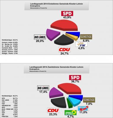 Foto zu Meldung: Landtagswahl 2014