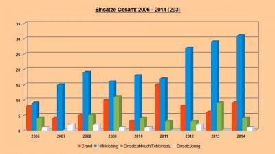Foto zur Meldung: Einsatzstatistik 2014