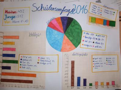 Foto zu Meldung: Schülerumfrage