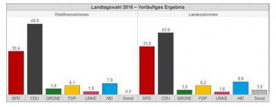 Foto zu Meldung: Ergebnis der Landtagswahl für den Bereich unserer Verbandsgemeinde