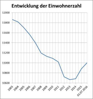 Foto zu Meldung: 11.000er-Marke wieder geknackt - Gemeinde Kloster Lehnin wächst wieder