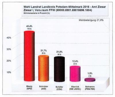 Foto zur Meldung: Wahl des Landrates - I - Ergebnis Ziesar