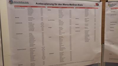 Ausbauplanung für den Werra-Meißner-Kreis