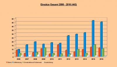 Einsätze 2006-2016