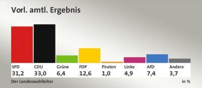 Foto zur Meldung: Ergebisse der Landtagswahl in Nordrhein-Westfalen 2017