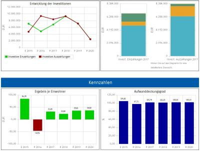 Vorschaubild zur Meldung: Haushalt der Stadt Fürstenwalde nun auch interaktiv einsehbar