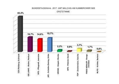 Foto zu Meldung: Bundestagswahl 2017