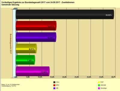 Vorschaubild zur Meldung: Ergebnisse der Bundestagswahlen (Salzweg)