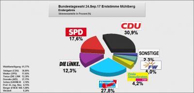 Vorschaubild zur Meldung: Endgültiges Ergebnis der Bundestagswahl 24.09.2017