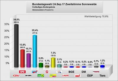Vorschaubild zur Meldung: Wahlergebnisse der Bundestagswahlen am 24.09.2017
