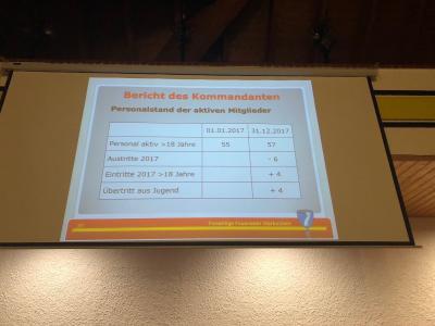 Jahreshauptversammlung der Feuerwehr Vierkirchen