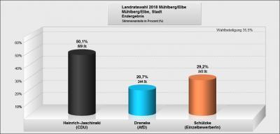Endergebnis LR_Wahl für Mühlberg mit Briefwahl