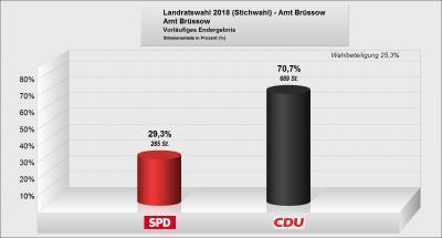 Vorschaubild zur Meldung: Ergebnis der Stichwahl am 06.05.2018