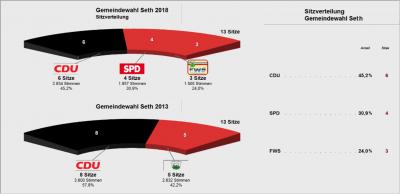 Vorschaubild zur Meldung: Kommunalwahl 2018 - Ergebnisse