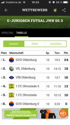 E1 Top in der Tabelle