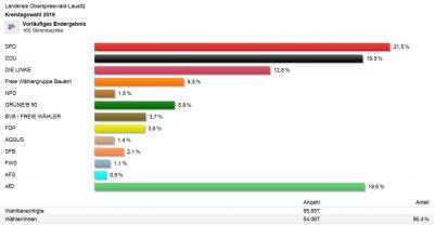 Foto zur Meldung: Europa- und Kommunalwahlen 2019 in OSL: Vorläufige Ergebnisse stehen fest