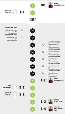Foto zur Meldung: Fußball: +++Lok-Elf mit Testspielsieg in Canitz+++