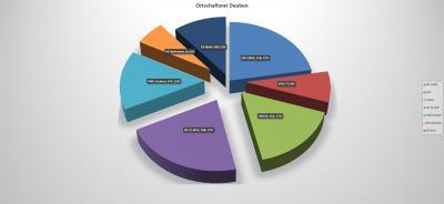Foto zur Meldung: Übersicht Ergebnisse der Ortschaftsratswahlen