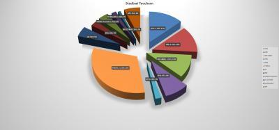 Foto zur Meldung: Übersicht Ergebnis der Stadtratswahl