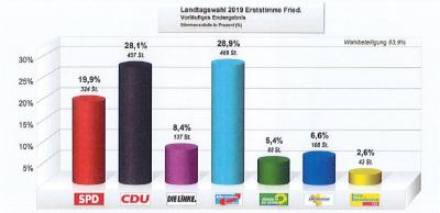 Landtagswahlen Erststimmen