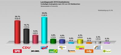 Foto zur Meldung: Vorläufiges Ergebnis zur Landtagswahl 2019