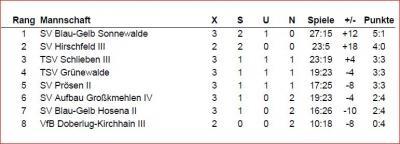 Foto zur Meldung: Tischtennis: Blau Gelb 90 trotz Remis noch Tabellenführer