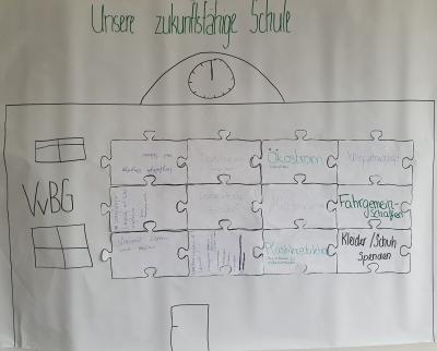 Foto zur Meldung: Bericht des Schwerpunktkurses Nawi: Unsere zukunftsfähige Schule