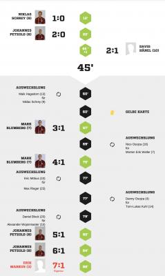 Foto zur Meldung: Fußball: Heimsieg im letzten Spiel des Jahres