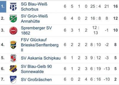 """Foto zur Meldung: Fußball: Erste beim """"Glasmacherpokal"""" in Großräschen"""
