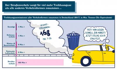 Vorschaubild zur Meldung: Abgefahren - eine infografische Novelle der Agora Verkehrswende