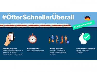 """Bild der Meldung: Plan """"Deutschland-Takt"""": Besser aber nicht optimal"""
