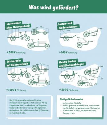 Vorschaubild zur Meldung: Antrag auf  Förderung der Anschaffung  von Lastenräder ab sofort möglich!