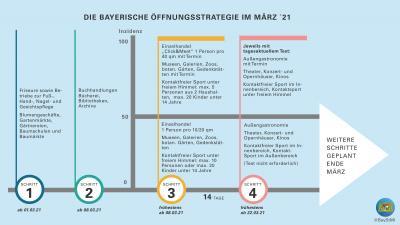 Corona-Öffnungsstrategie für Bayern