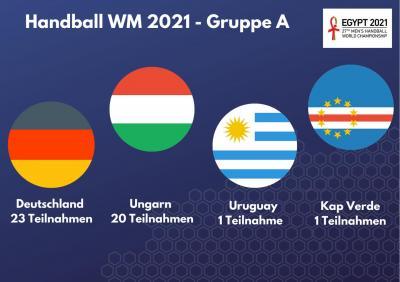Handball WM 2021