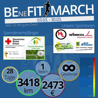 Bild der Meldung: SVI | BEneFIT MARCH (Ergebnis Monat März)