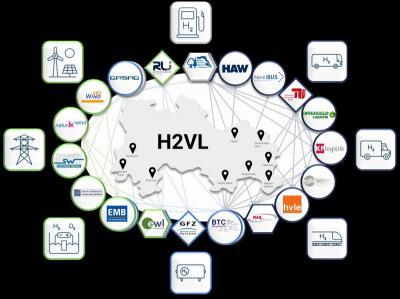 Die H2-Akteure im Landkreis Havelland und ihre Vernetzungen