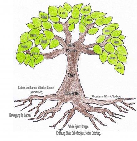Krippe Baum