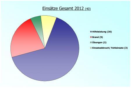 Einsatzstatistik Gesamt 2012