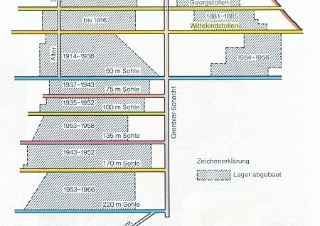 Grube Georg-Joseph: schematischer Abbauriss