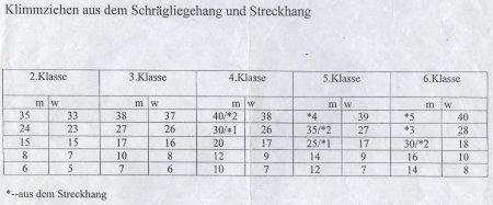 Sportbewertung_4