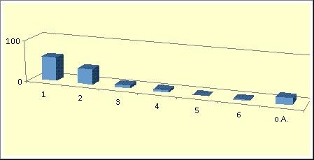 Diagramm 5