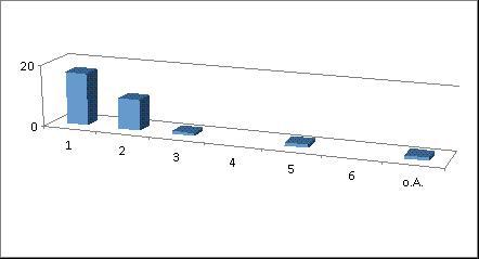 Diagramm 7